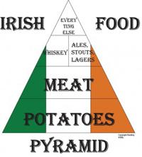 Irish Food Pyramid